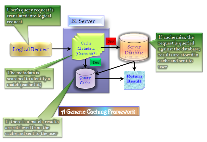 OBIEE Caching Concept