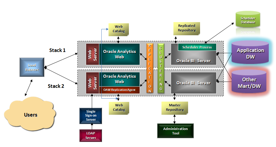 Architecture d bashis 39 s obi blog for Oracle 10 g architecture