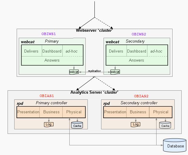Superieur OBIEE Cluster Architecture