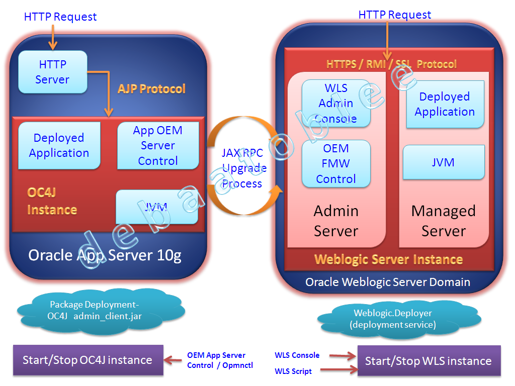 Oracle weblogic server vs oc4j standalone architecture for Oracle 10 g architecture