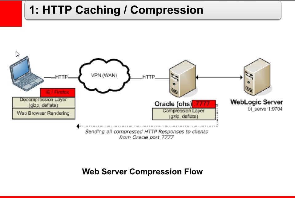 Web Server Compression | D£bashis's OBI££ Blog